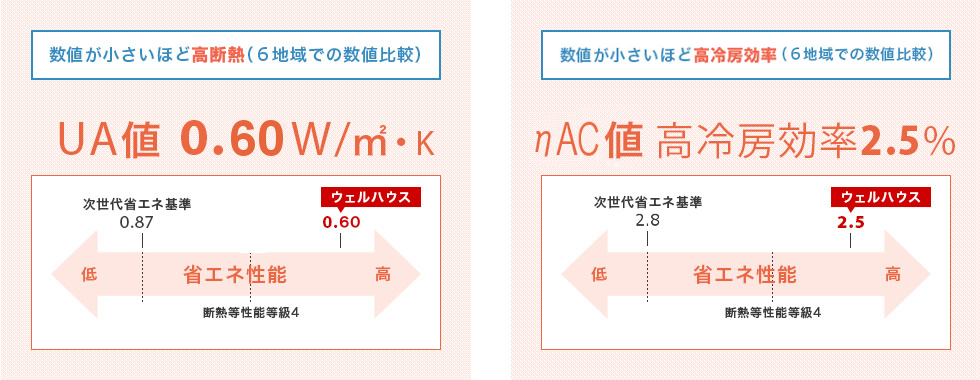 断熱性能と冷房効率による省エネ性能の図表。断熱性能をあらわすUA値は数値が低いほど高断熱。6地域での数値比較で、次世代省エネ基準が0.87に対し、ウェルハウスは0.60です。また、冷房効率をあらわすηAC値も数値が小さいほど高効率。6地域での数値比較で、次世代省エネ基準2.8に対し、ウェルハウスは2.5です。ウェルハウスの数値は、断熱等性能等級4をUA値、ηAC値のどちらでも上回っています。
