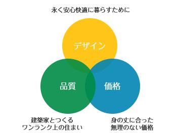 デザイン・品質・価格、全てが大事な要素です。3つの輪が重なり合う画像