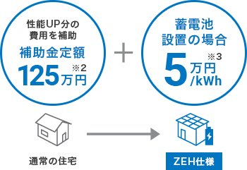 注文住宅を建てる際、通常の住宅からZEH仕様の住宅にすると、性能アップ分の費用を補助する補助金が出ます。定額125万円。※2に詳細。さらに蓄電池を設置した場合、1キロワットにつき5万円。※3に詳細。