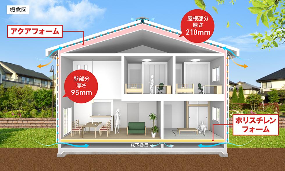 断熱材をいれた家の断面図のイメージ画像。床にはポリスチレンフォームを入れ、床下はよく換気が効くようにしています。壁と屋根部分には、アクアフォームを充填。アクアフォームは隙間が少なくなる吹付け断熱で、結露を防止します。